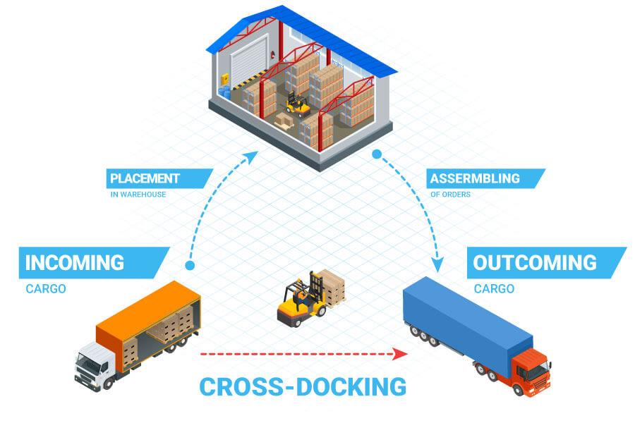 Cross-docking przykład