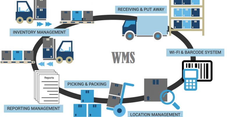 System WMS